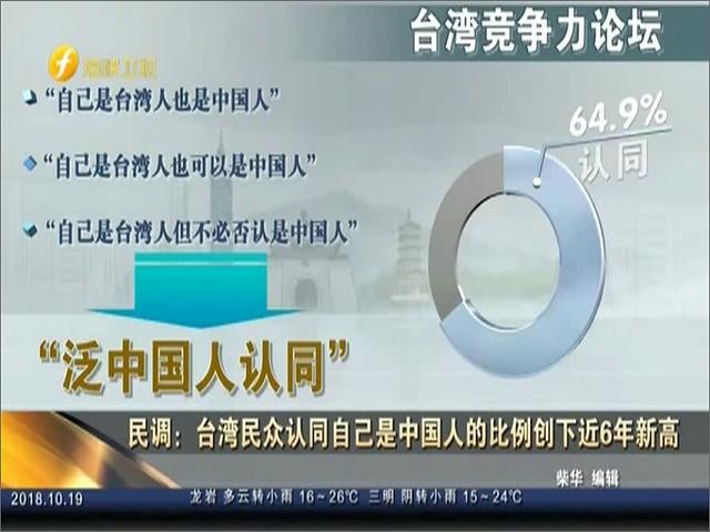 民調:臺灣民眾認同自己是中國人的比例創下近6年新高圖片